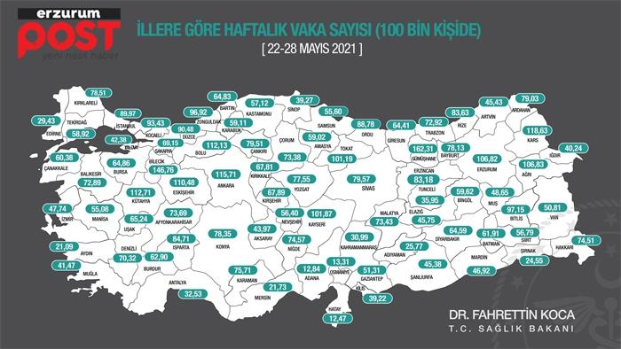Erzurum'da vaka sayısı düşüşte!